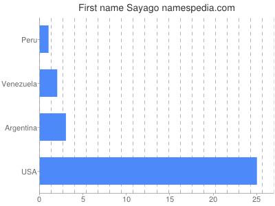 Given name Sayago
