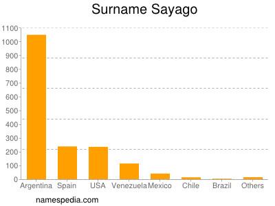 Surname Sayago