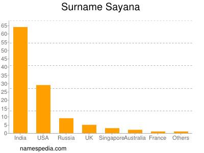 Surname Sayana