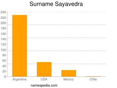 Surname Sayavedra