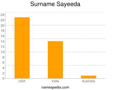 Surname Sayeeda