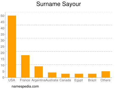 Surname Sayour