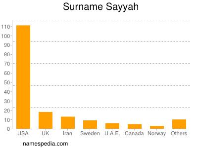 Surname Sayyah