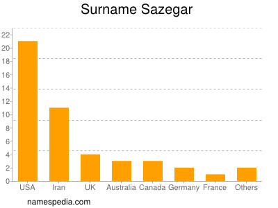 Surname Sazegar