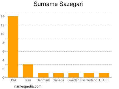 Surname Sazegari