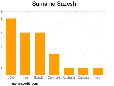Surname Sazesh