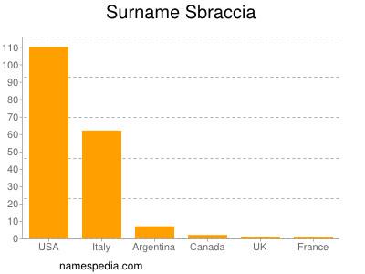 Surname Sbraccia