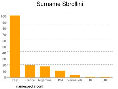 Surname Sbrollini