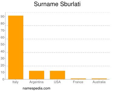 Surname Sburlati