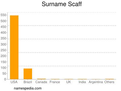 Surname Scaff