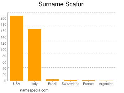 Surname Scafuri