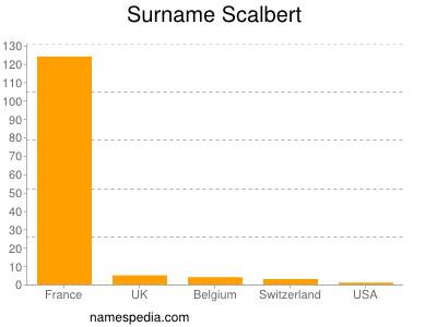 Surname Scalbert