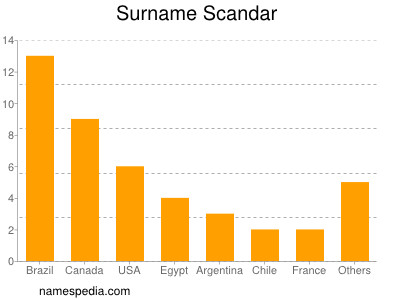 Surname Scandar