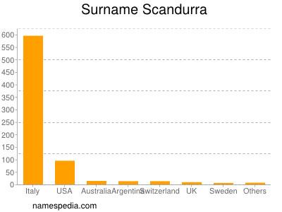 Surname Scandurra