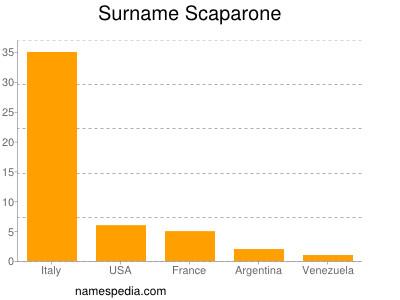 Surname Scaparone
