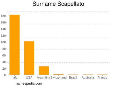 Surname Scapellato