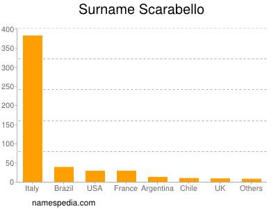 Surname Scarabello