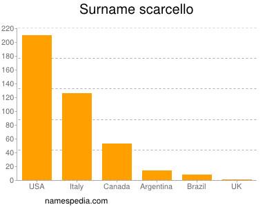 Surname Scarcello