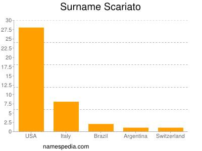 Surname Scariato