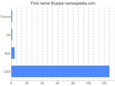 Given name Scarpa
