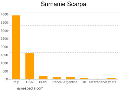 Surname Scarpa
