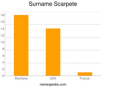 Surname Scarpete