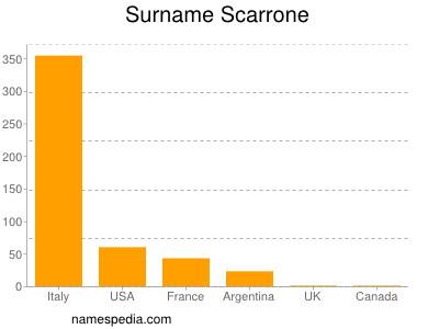 Familiennamen Scarrone