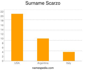 Surname Scarzo