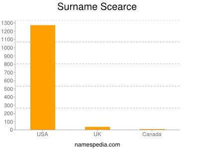 Surname Scearce