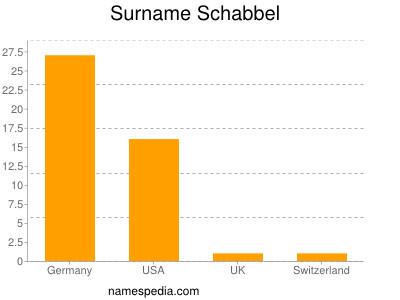 Surname Schabbel