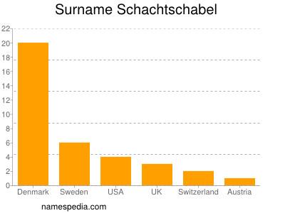 Surname Schachtschabel