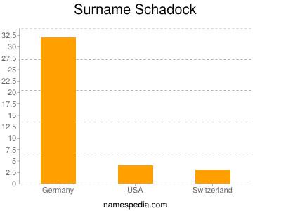 Surname Schadock
