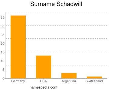 Surname Schadwill