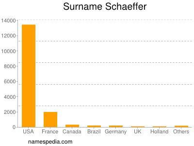 Surname Schaeffer