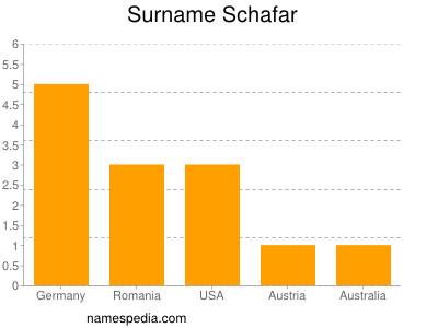 Surname Schafar