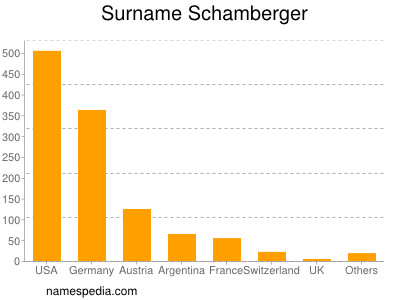 Surname Schamberger