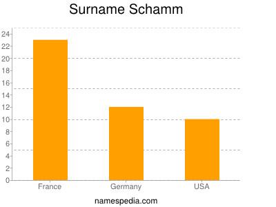 Surname Schamm