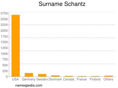 Surname Schantz
