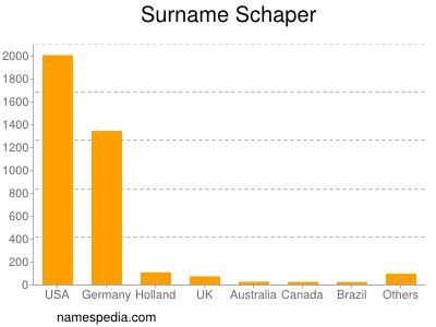 Surname Schaper