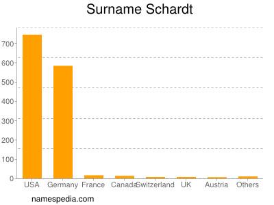 Surname Schardt