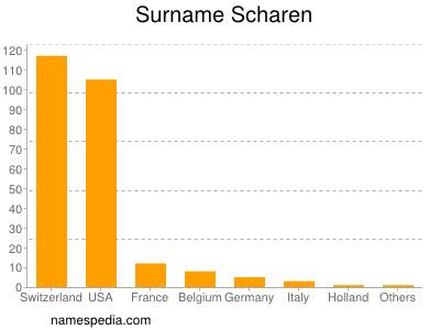 Surname Scharen