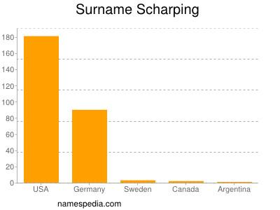 Surname Scharping
