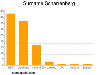 nom Scharrenberg