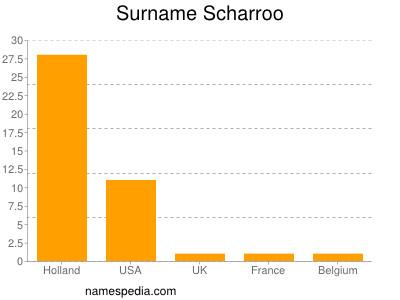 Surname Scharroo