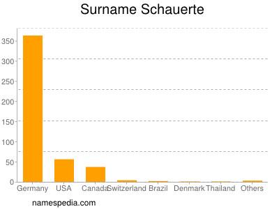 Surname Schauerte