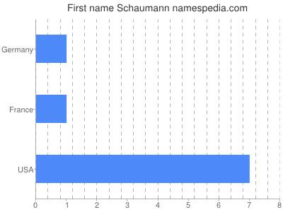Given name Schaumann