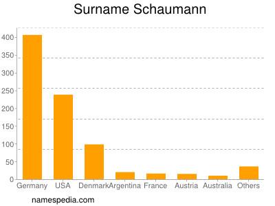 Surname Schaumann