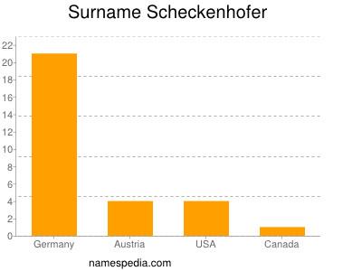 Surname Scheckenhofer