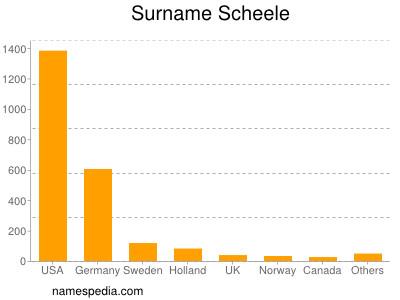 Surname Scheele