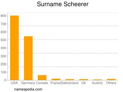 Surname Scheerer